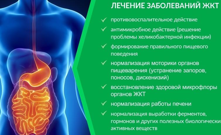 Нарушения функций кишечника