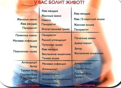 Болит под ребрами слева у беременных 15