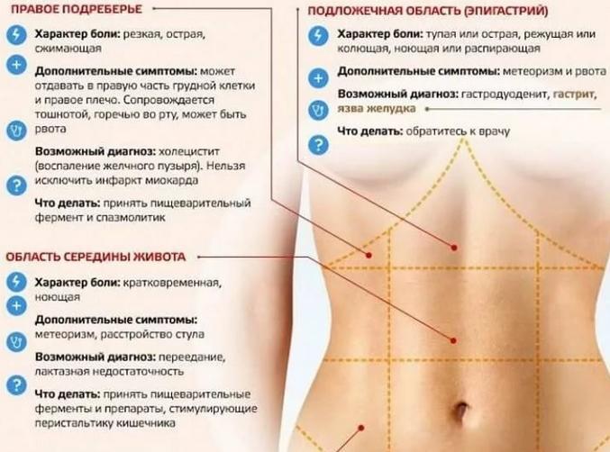Боль в верху живота по центру - Острая боль в верхней части живота - Болит верх где живот: боль вверху посередине под ребрами