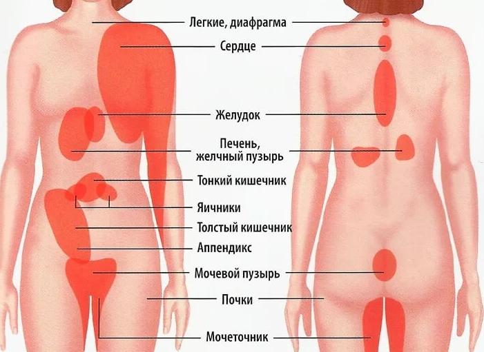 Беременна тянет в левом боку 70