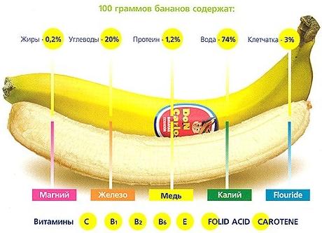 Почему болит часто желудок после банана